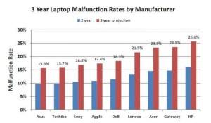 laptop-markalarinin-bozulma-istatistikleri
